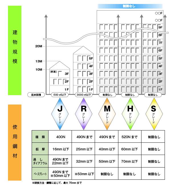 グレード区分と適用範囲